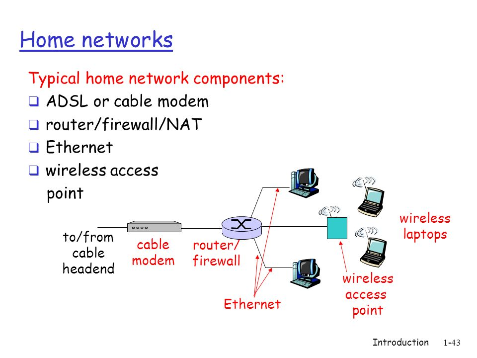 Introduction1-43 Home networks Typical home network components: ADSL or cable modem router/firewall/NAT Ethernet wireless access point wireless access