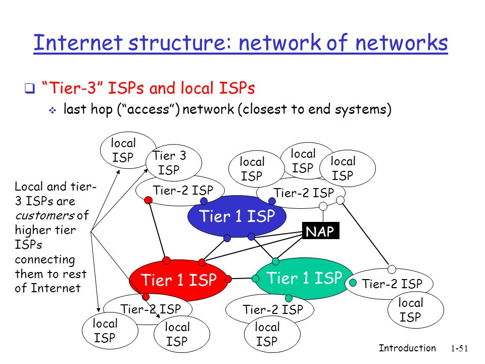Introduction1-51 Internet structure: network of networks Tier-3 ISPs and local ISPs last hop (access) network (closest to end systems) Tier 1 ISP NAP