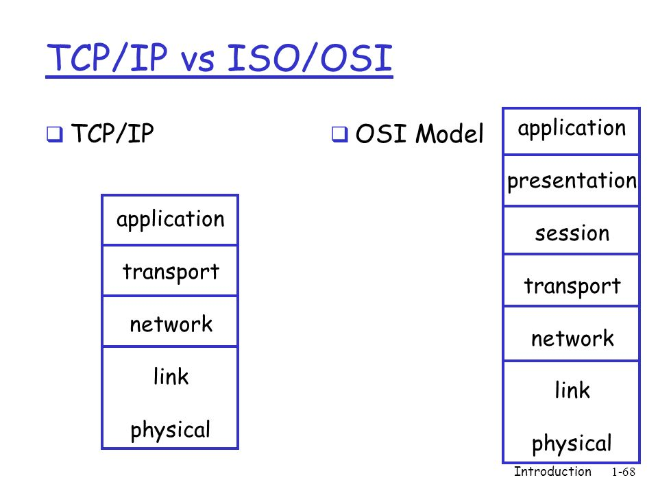 TCP/IP vs ISO/OSI TCP/IP OSI Model Introduction1-68 application transport network link physical application presentation session transport network lin
