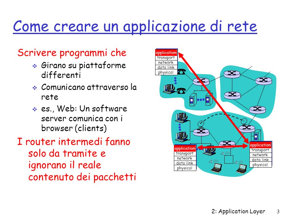 2: Application Layer4 Alcune applicazioni di rete r E-mail r Web r Instant messaging r Remote login r P2P file sharing r Multi-user network games r Streaming stored video clips r Internet telephone r Real-time video conference r Massive parallel computing