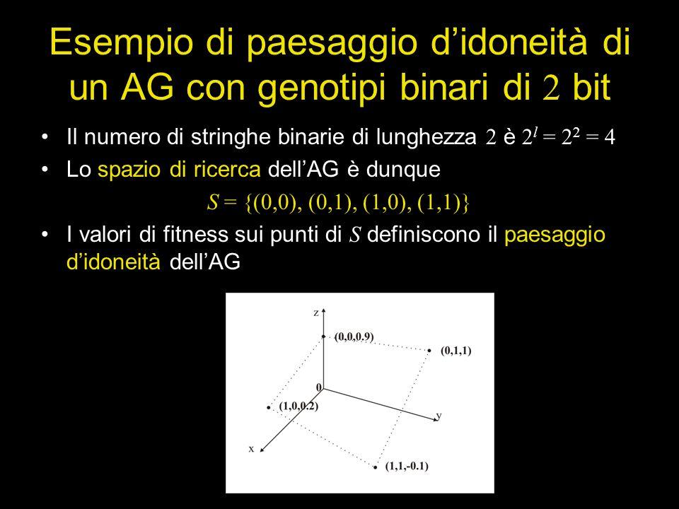 Esempio di paesaggio didoneità di un AG con genotipi binari di 2 bit Il numero di stringhe binarie di lunghezza 2 è 2 l = 2 2 = 4 Lo spazio di ricerca