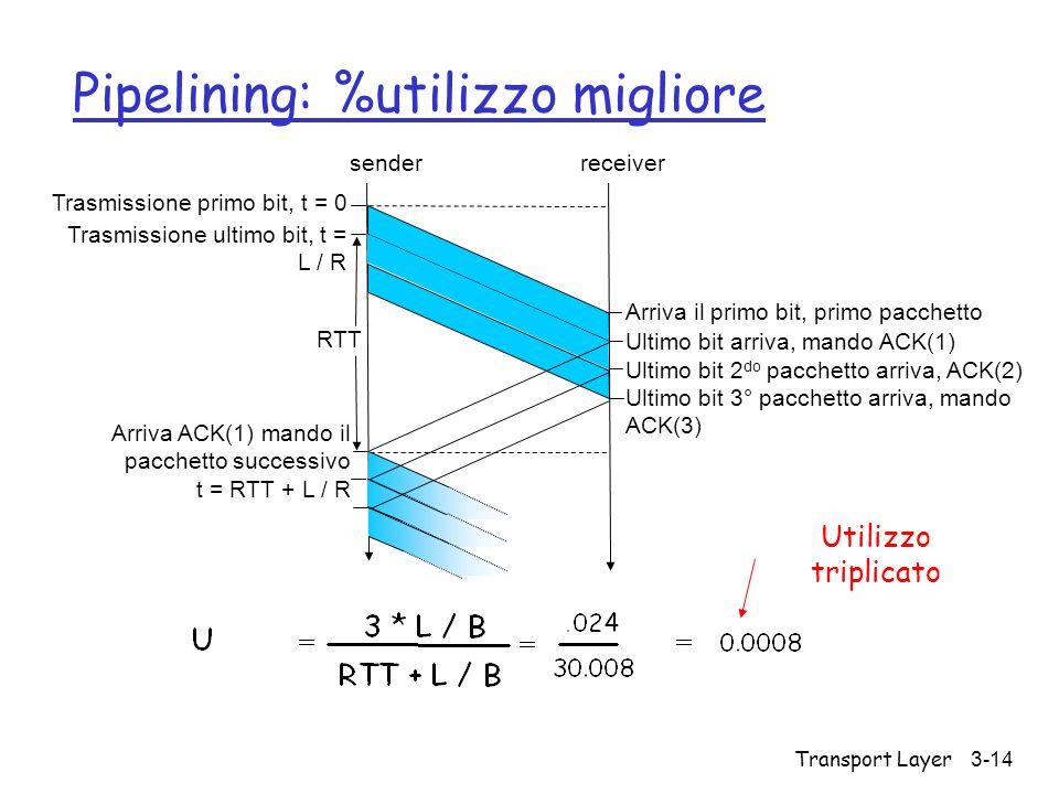 Transport Layer 3-14 Pipelining: %utilizzo migliore Trasmissione primo bit, t = 0 senderreceiver RTT Trasmissione ultimo bit, t = L / R Arriva il prim