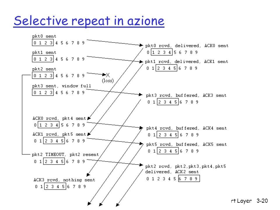 Transport Layer 3-20 Selective repeat in azione
