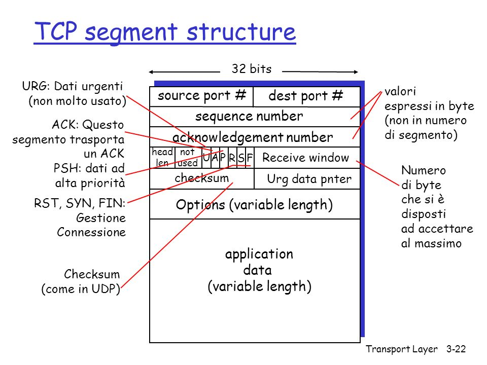 Transport Layer 3-22 TCP segment structure source port # dest port # 32 bits application data (variable length) sequence number acknowledgement number