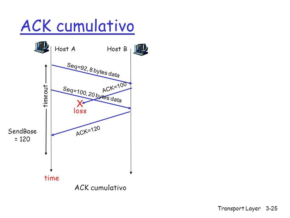 Transport Layer 3-25 ACK cumulativo Host A Seq=92, 8 bytes data ACK=100 loss timeout ACK cumulativo Host B X Seq=100, 20 bytes data ACK=120 time SendB