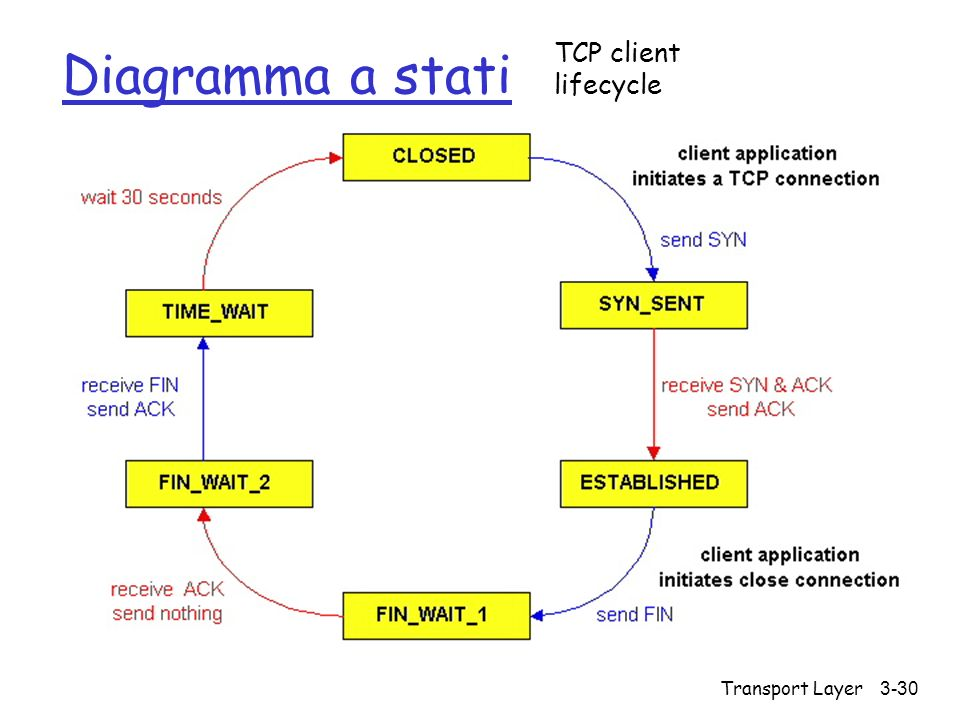 Transport Layer 3-30 Diagramma a stati TCP client lifecycle