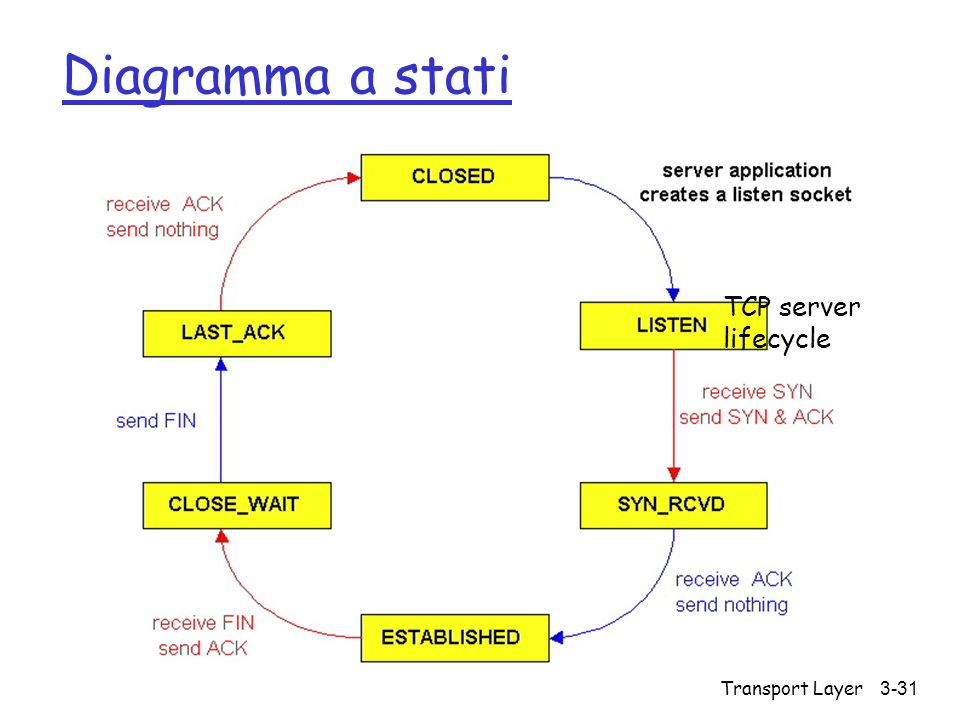 Transport Layer 3-31 Diagramma a stati TCP server lifecycle