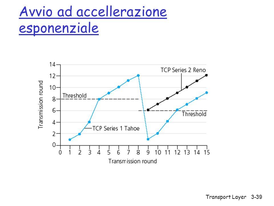 Transport Layer 3-39 Avvio ad accellerazione esponenziale