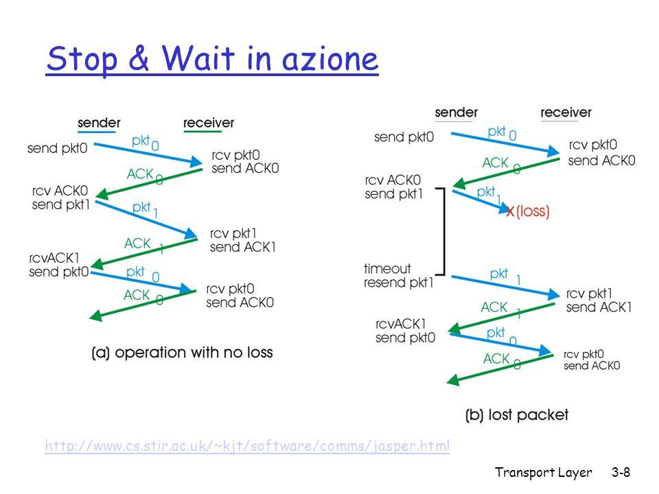 Transport Layer 3-8 Stop & Wait in azione http://www.cs.stir.ac.uk/~kjt/software/comms/jasper.html