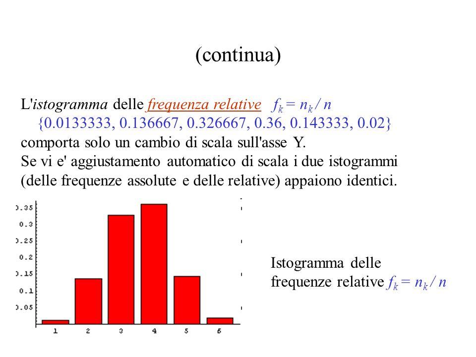 Calcoliamo le frequenze assolute di tutte le 8 classi: {0, 4, 41, 98, 108, 43, 6, 0} Scartiamo le frequenza della prima e dell ultima classe: (n k ) k=1,6 = {4, 41, 98, 108, 43, 6} Istogramma delle frequenze assolute n k.