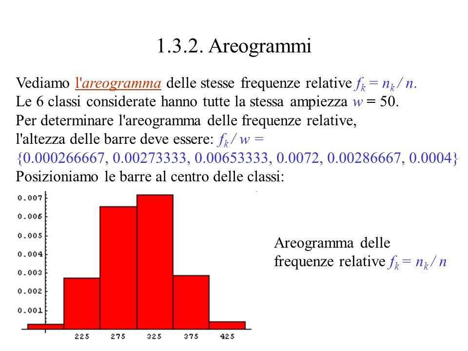 L istogramma delle frequenza relative f k = n k / n {0.0133333, 0.136667, 0.326667, 0.36, 0.143333, 0.02} comporta solo un cambio di scala sull asse Y.