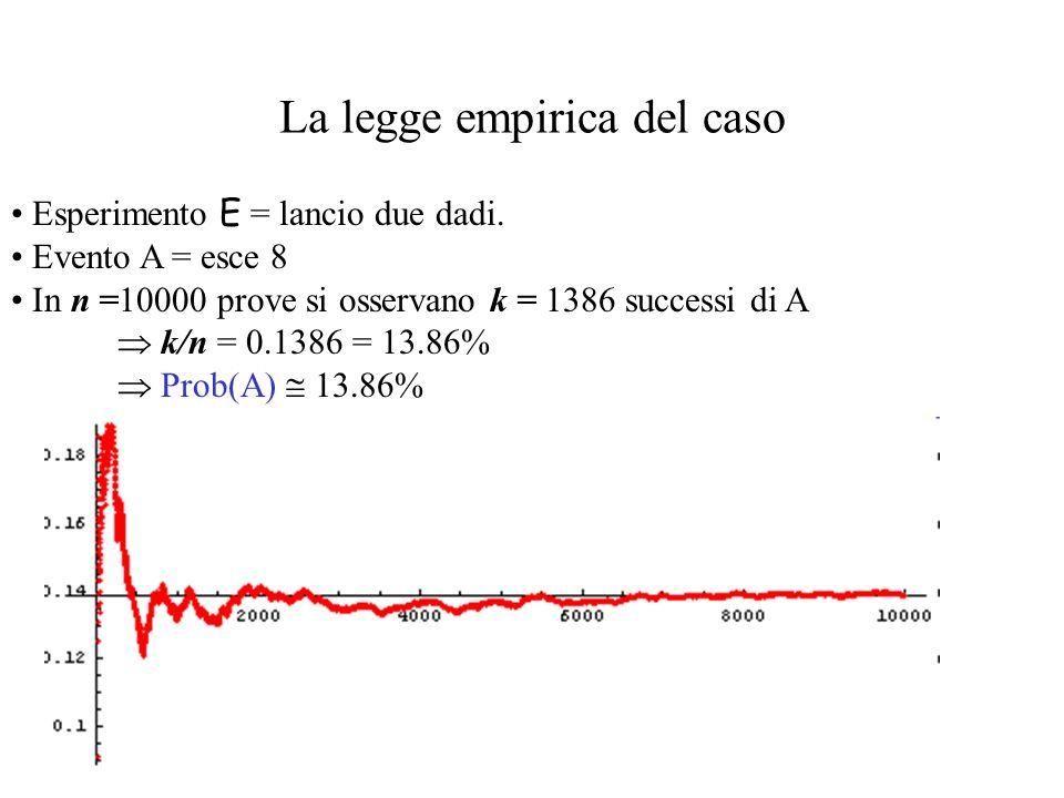 Esempio: litaliano statistico