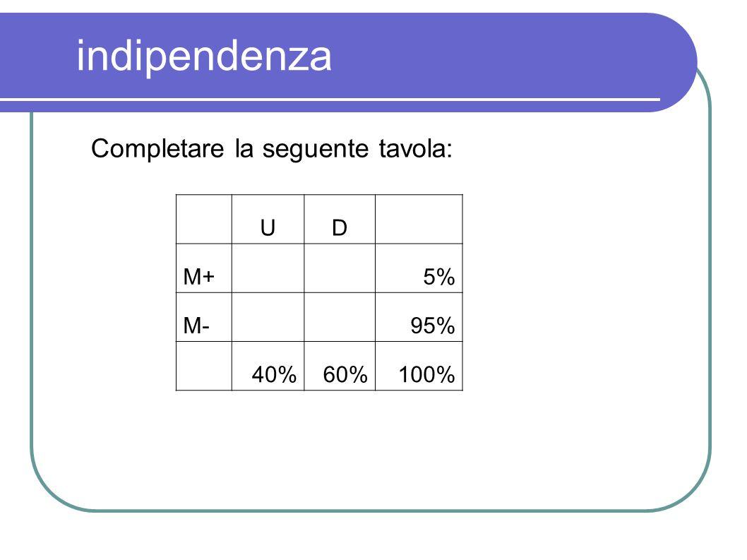 indipendenza Completare la seguente tavola: UD M+ 5% M- 95% 40%60%100%