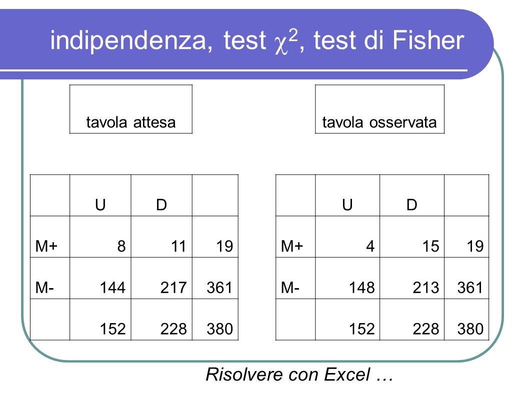 indipendenza, test 2, test di Fisher tavola attesatavola osservata UD UD M+81119M+41519 M-144217361M-148213361 152228380 152228380 Risolvere con Excel