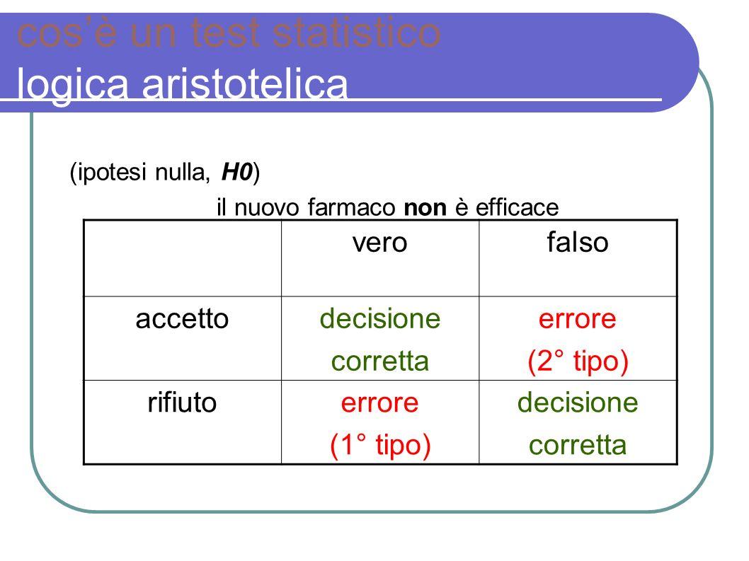 (H0) il nuovo farmaco non è efficace verofalso accetto 1 - P( accetto | falsa ), beta rifiutoP( rifiuto | vera), alfa 1 - cosè un test statistico