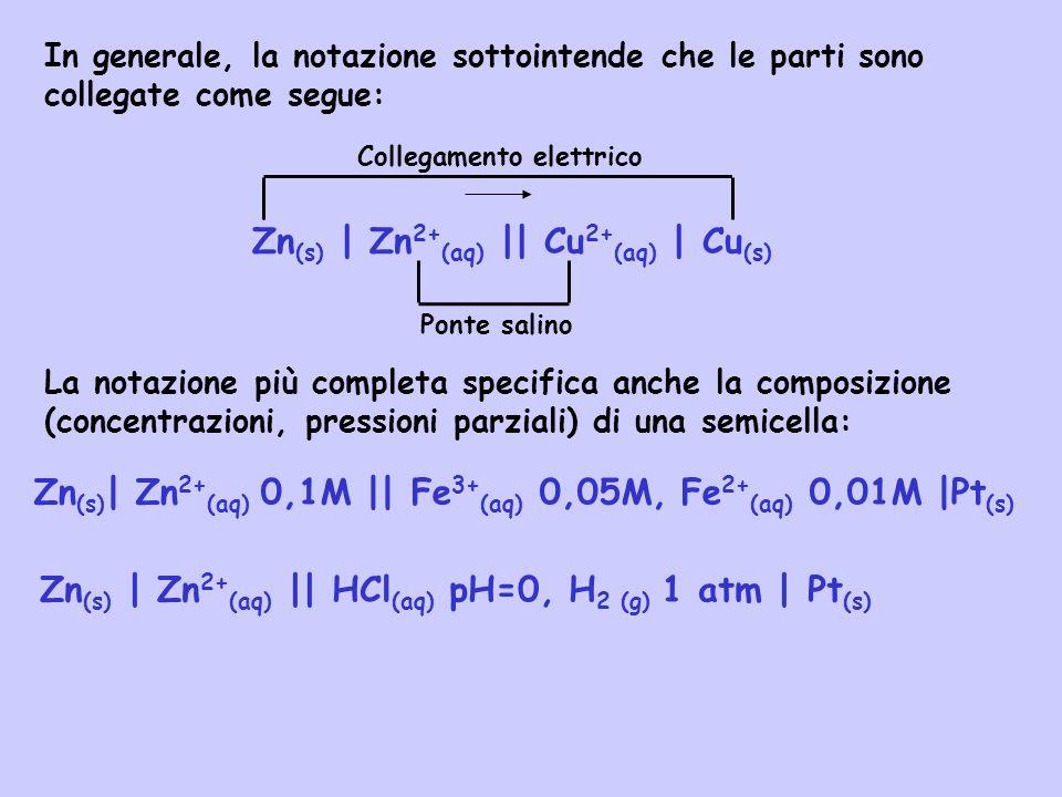 Zn (s) | Zn 2+ (aq) || Cu 2+ (aq) | Cu (s) Zn (s) | Zn 2+ (aq) 0,1M || Fe 3+ (aq) 0,05M, Fe 2+ (aq) 0,01M |Pt (s) Zn (s) | Zn 2+ (aq) || HCl (aq) pH=0
