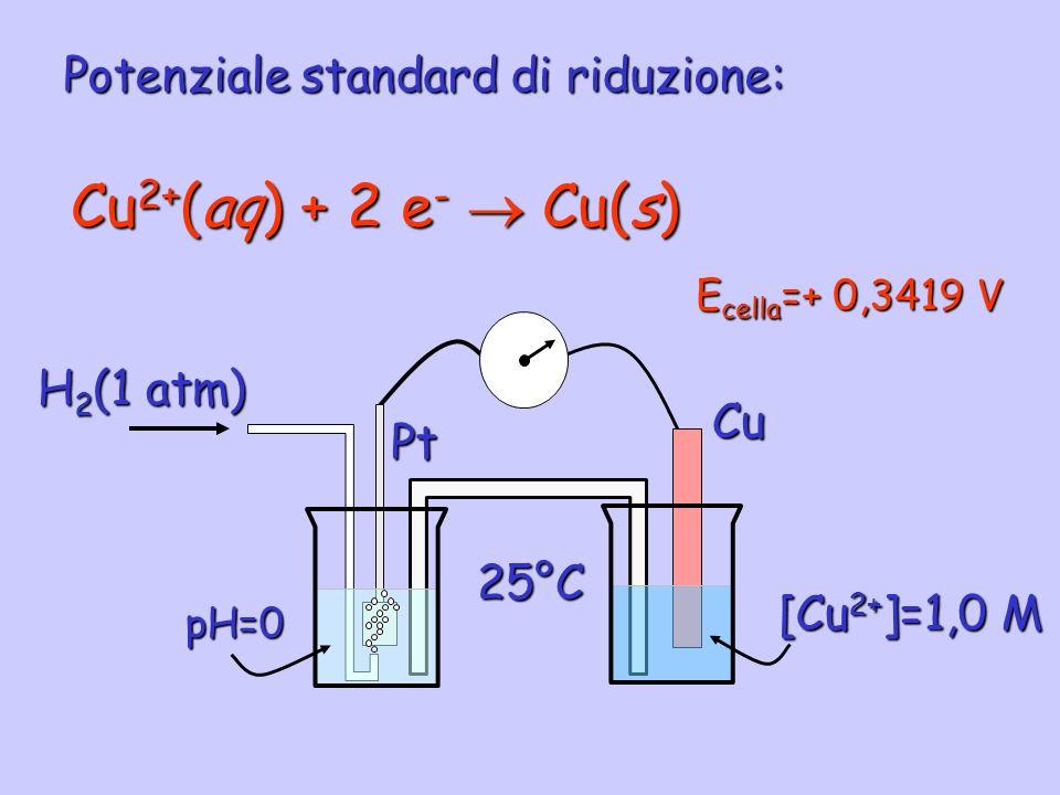 Potenziale standard di riduzione: Cu 2+ (aq) + 2 e - Cu(s) Pt pH=0 H 2 (1 atm) Cu [Cu 2+ ]=1,0 M E cella =+ 0,3419 V 25°C