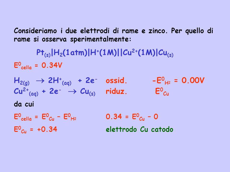 Consideriamo i due elettrodi di rame e zinco. Per quello di rame si osserva sperimentalmente: Pt (s) |H 2 (1atm)|H + (1M)||Cu 2+ (1M)|Cu (s) E 0 cella