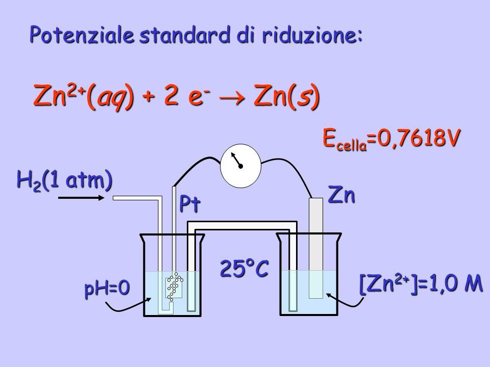 Potenziale standard di riduzione: Zn 2+ (aq) + 2 e - Zn(s) E cella =0,7618V Pt pH=0 H 2 (1 atm) Zn [Zn 2+ ]=1,0 M 25°C