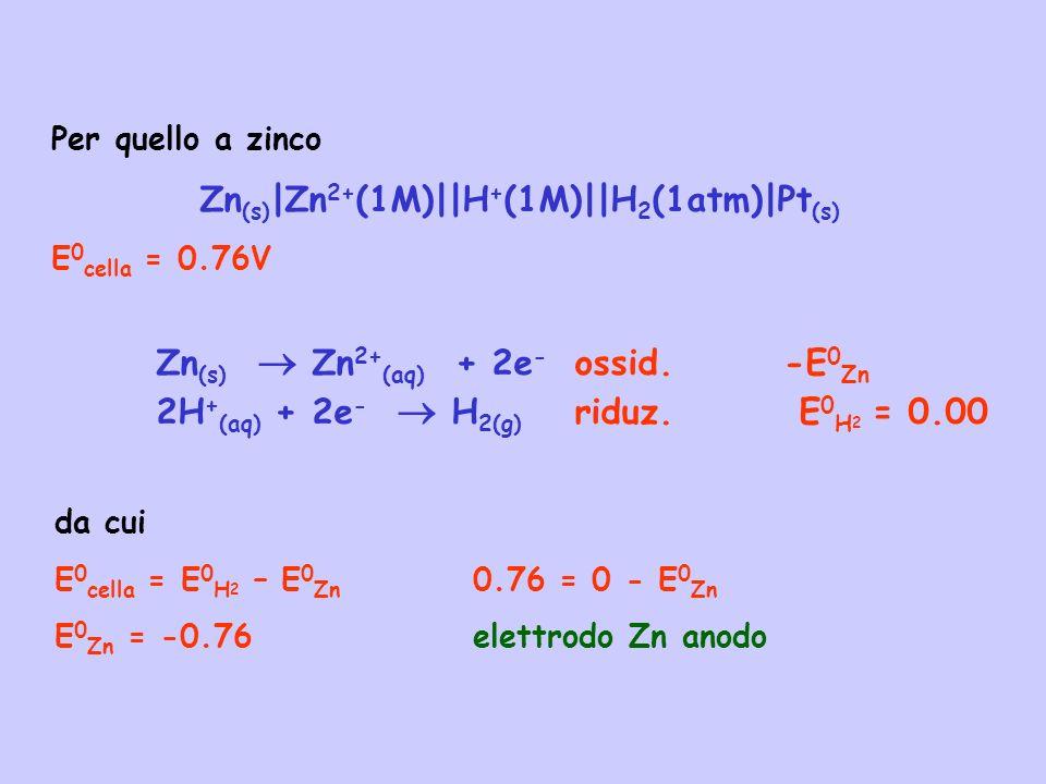 Per quello a zinco Zn (s) |Zn 2+ (1M)||H + (1M)||H 2 (1atm)|Pt (s) E 0 cella = 0.76V Zn (s) Zn 2+ (aq) + 2e - ossid.-E 0 Zn 2H + (aq) + 2e - H 2(g) ri