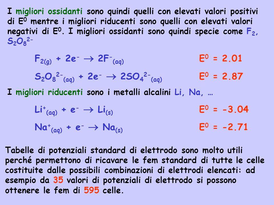 I migliori ossidanti sono quindi quelli con elevati valori positivi di E 0 mentre i migliori riducenti sono quelli con elevati valori negativi di E 0.