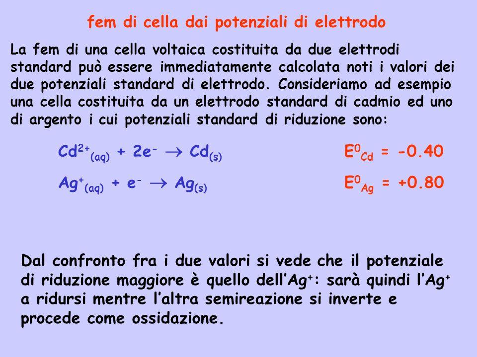 fem di cella dai potenziali di elettrodo La fem di una cella voltaica costituita da due elettrodi standard può essere immediatamente calcolata noti i