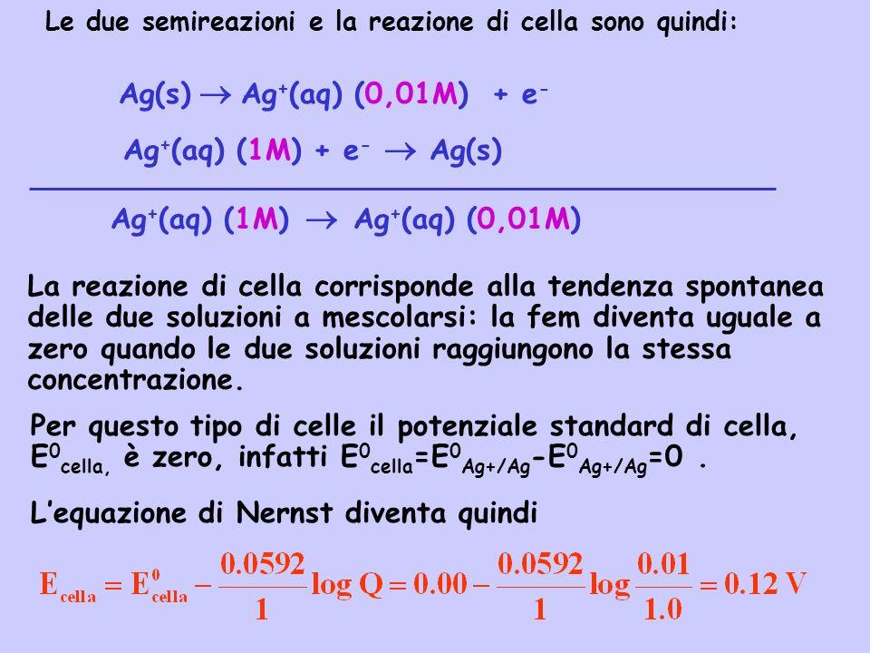 Ag(s) Ag + (aq) (0,01M) + e - Ag + (aq) (1M) + e - Ag(s) La reazione di cella corrisponde alla tendenza spontanea delle due soluzioni a mescolarsi: la
