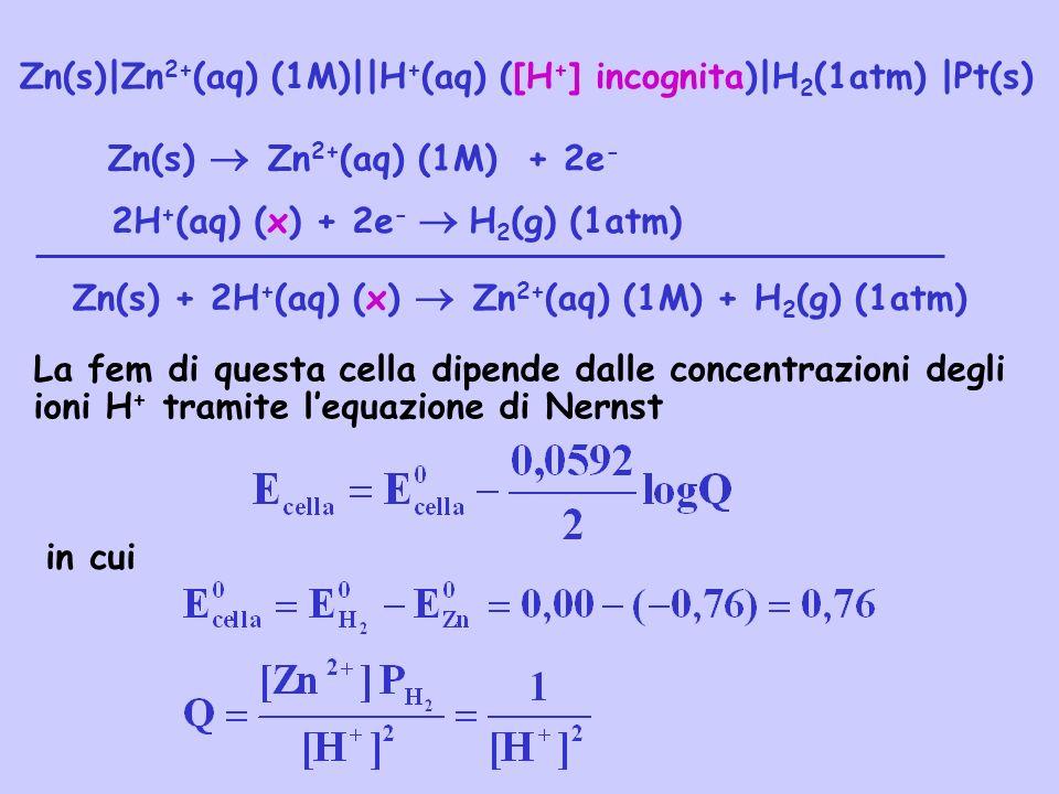 Zn(s)|Zn 2+ (aq) (1M)||H + (aq) ([H + ] incognita)|H 2 (1atm) |Pt(s) La fem di questa cella dipende dalle concentrazioni degli ioni H + tramite lequaz