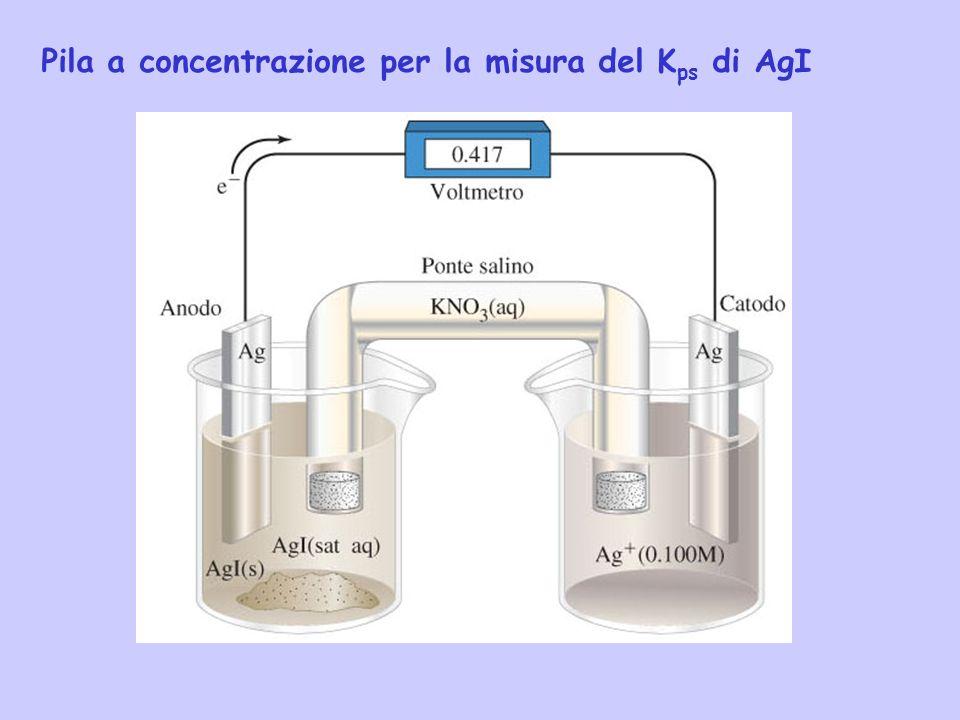 Pila a concentrazione per la misura del K ps di AgI