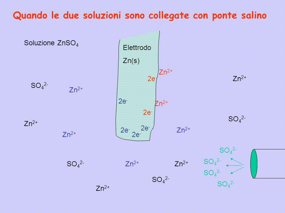 Zn 2+ 2e - Zn 2+ Elettrodo Zn(s) Soluzione ZnSO 4 Zn 2+ SO 4 2- Quando le due soluzioni sono collegate con ponte salino SO 4 2-