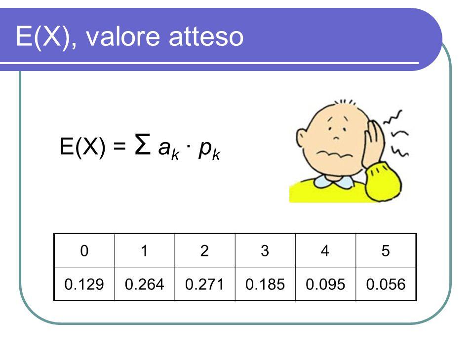 E(X), valore atteso 012345 0.1290.2640.2710.1850.0950.056 E(X) = Σ a k · p k