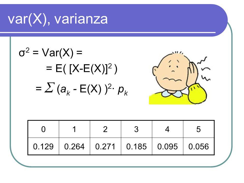 var(X), varianza 012345 0.1290.2640.2710.1850.0950.056 σ 2 = Var(X) = = E( [X-E(X)] 2 ) = Σ (a k - E(X) ) 2 · p k
