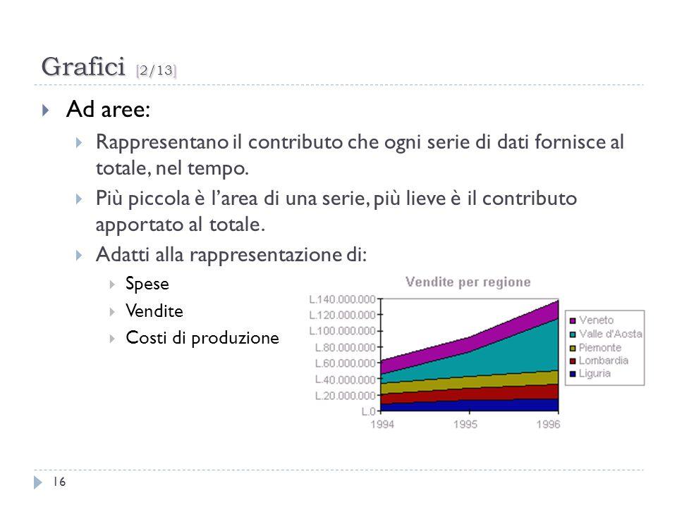 Grafici [2/13] 16 Ad aree: Rappresentano il contributo che ogni serie di dati fornisce al totale, nel tempo. Più piccola è larea di una serie, più lie