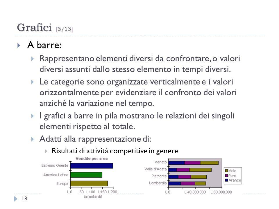 Grafici [3/13] 18 A barre: Rappresentano elementi diversi da confrontare, o valori diversi assunti dallo stesso elemento in tempi diversi. Le categori