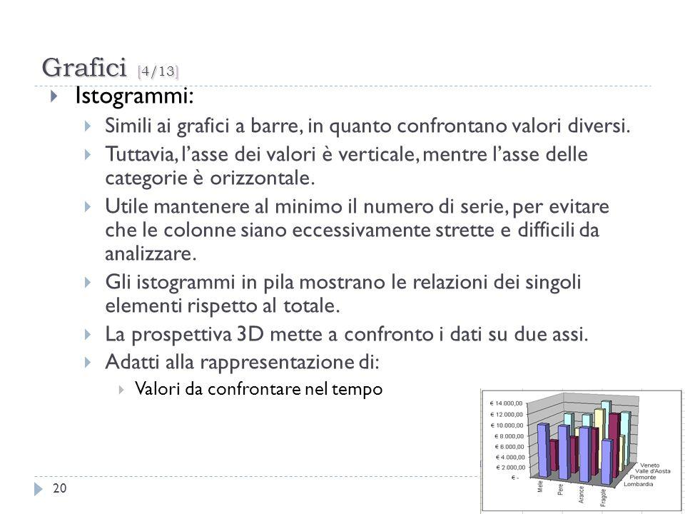 Grafici [4/13] 20 Istogrammi: Simili ai grafici a barre, in quanto confrontano valori diversi. Tuttavia, lasse dei valori è verticale, mentre lasse de