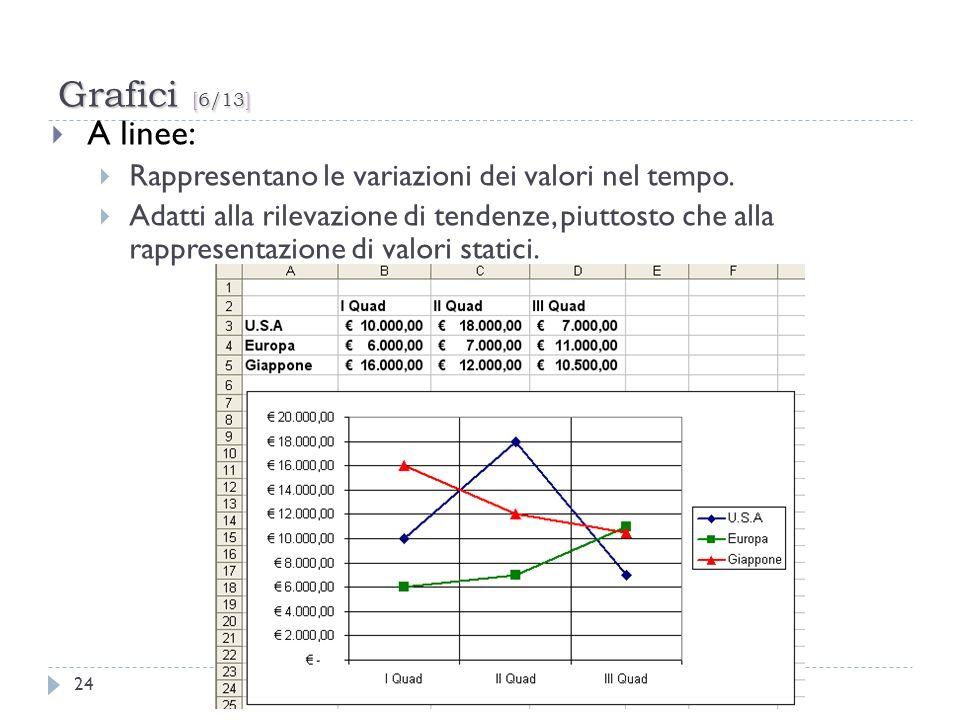 Grafici [6/13] 24 A linee: Rappresentano le variazioni dei valori nel tempo. Adatti alla rilevazione di tendenze, piuttosto che alla rappresentazione