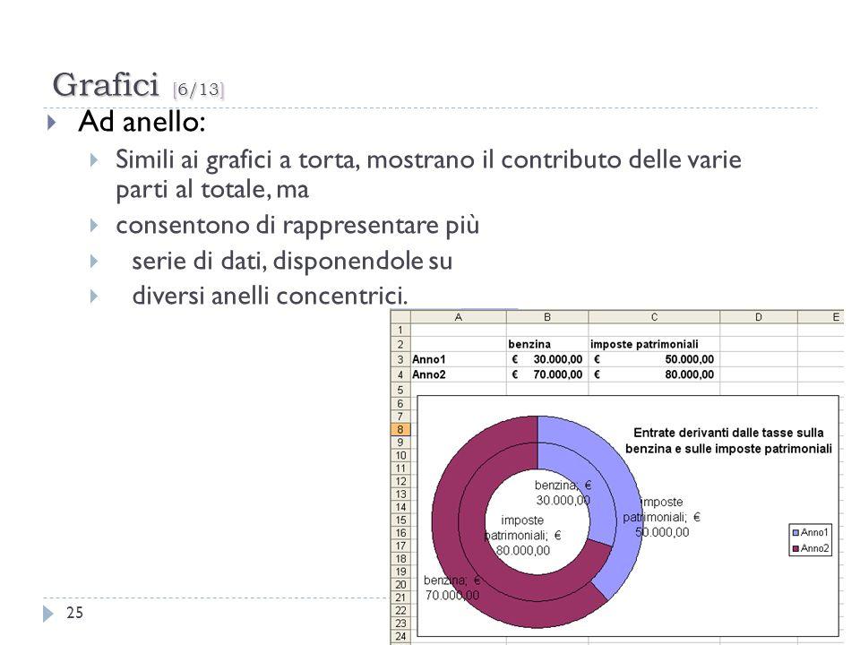 Grafici [6/13] 25 Ad anello: Simili ai grafici a torta, mostrano il contributo delle varie parti al totale, ma consentono di rappresentare più serie d