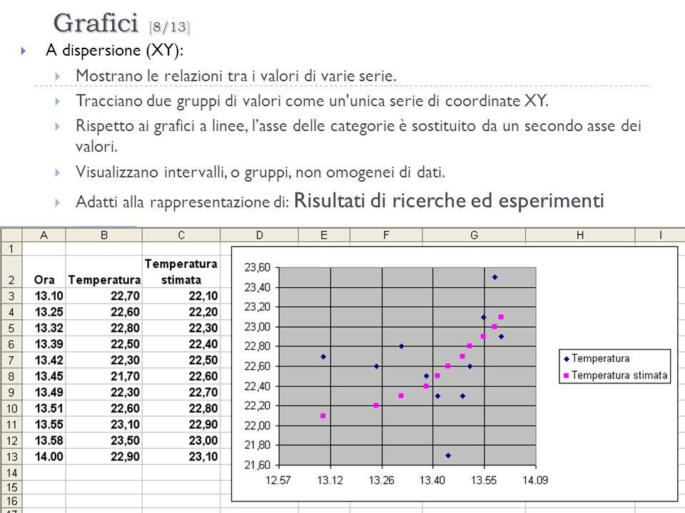 Grafici [8/13] 28 A dispersione (XY): Mostrano le relazioni tra i valori di varie serie. Tracciano due gruppi di valori come un'unica serie di coordin