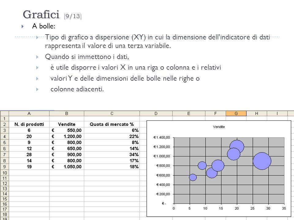Grafici [9/13] 29 A bolle: Tipo di grafico a dispersione (XY) in cui la dimensione dell'indicatore di dati rappresenta il valore di una terza variabil