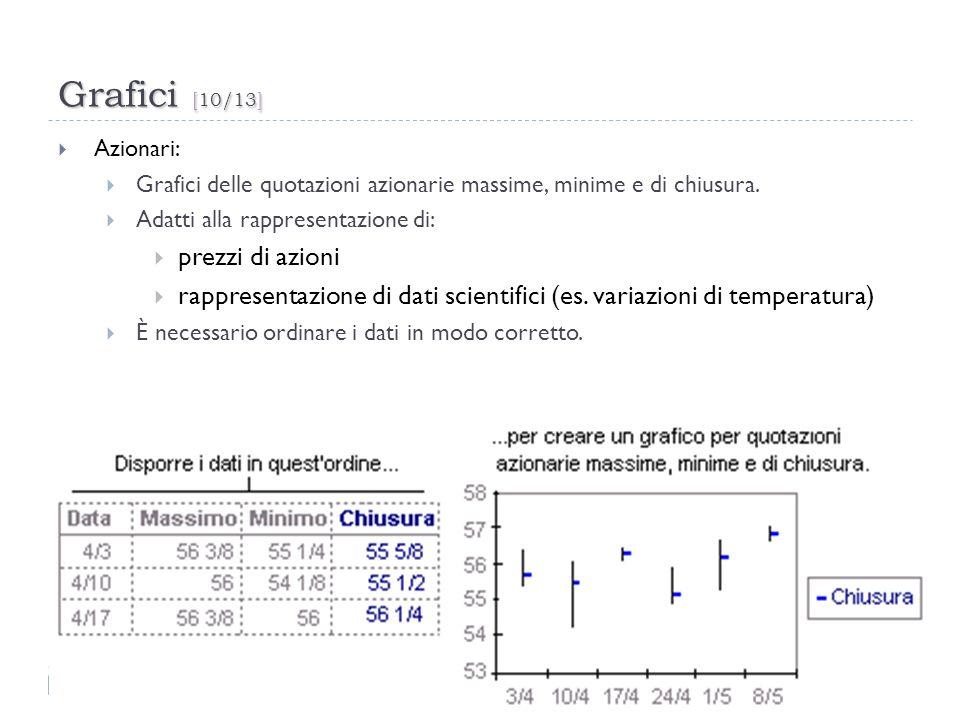 Grafici [10/13] 30 Azionari: Grafici delle quotazioni azionarie massime, minime e di chiusura. Adatti alla rappresentazione di: prezzi di azioni rappr