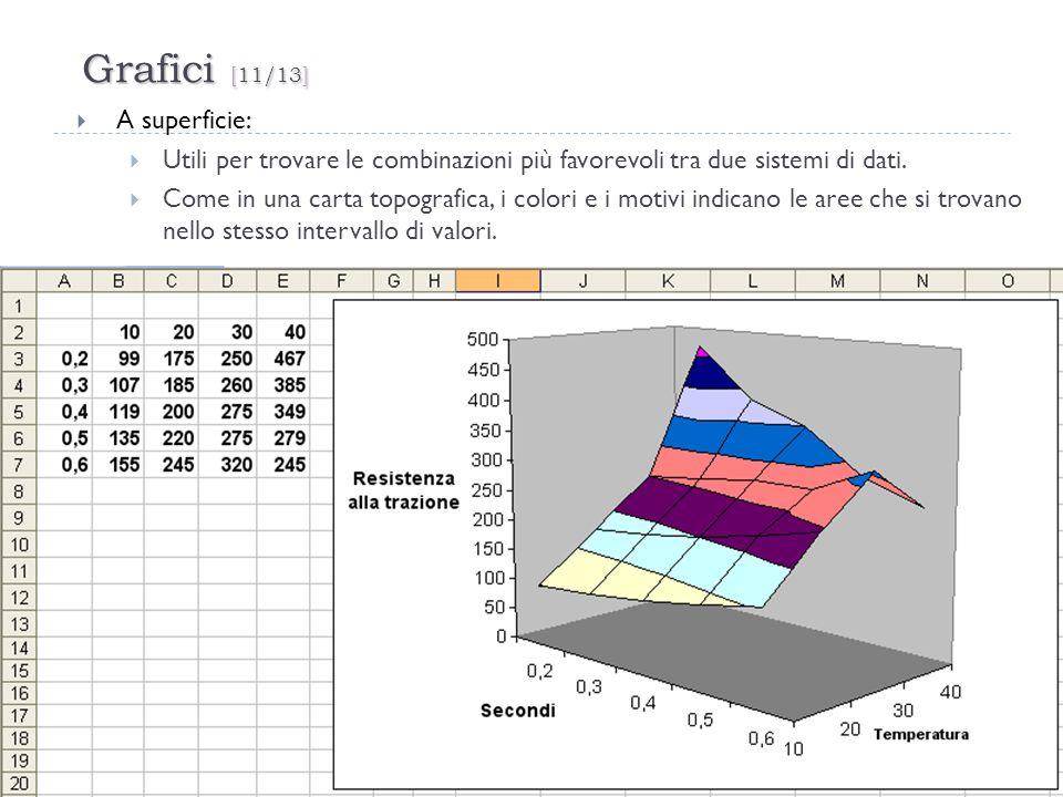 Grafici [11/13] 32 A superficie: Utili per trovare le combinazioni più favorevoli tra due sistemi di dati. Come in una carta topografica, i colori e i