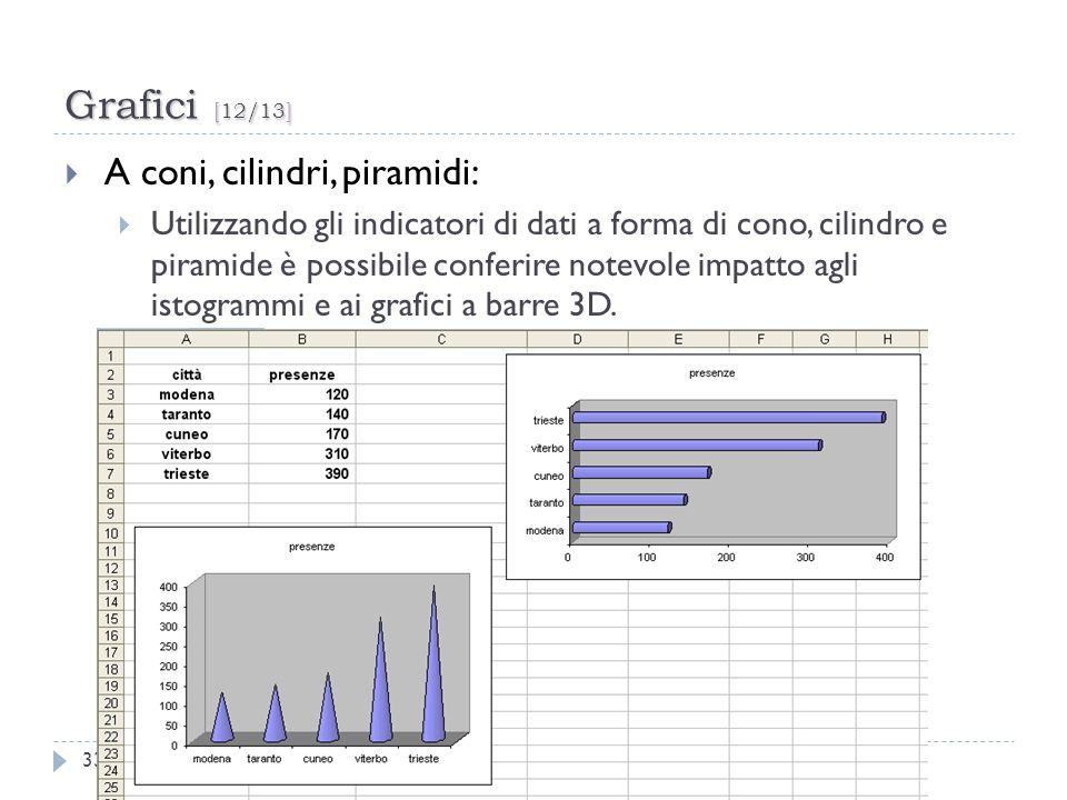 Grafici [12/13] 33 A coni, cilindri, piramidi: Utilizzando gli indicatori di dati a forma di cono, cilindro e piramide è possibile conferire notevole