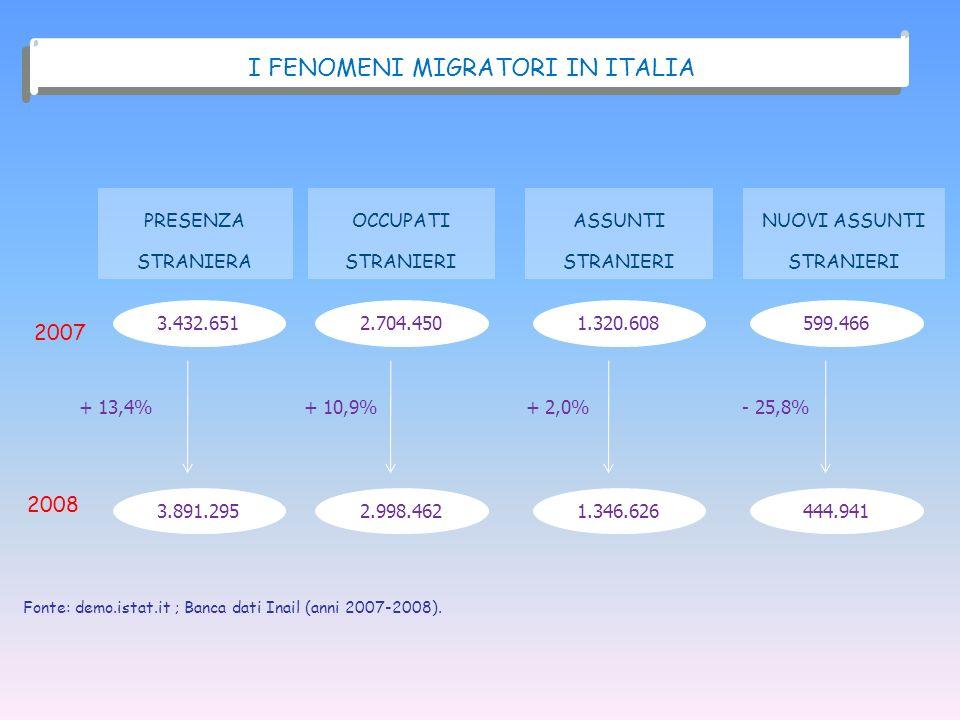 I FENOMENI MIGRATORI IN ITALIA PRESENZA STRANIERA 2007 2008 3.432.651 3.891.295 OCCUPATI STRANIERI 2.704.450 2.998.462 ASSUNTI STRANIERI 1.320.608 1.3