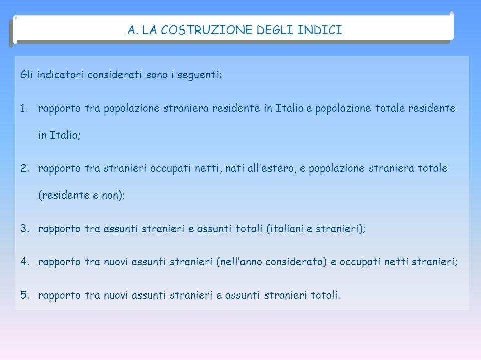 Gli indicatori considerati sono i seguenti: 1.rapporto tra popolazione straniera residente in Italia e popolazione totale residente in Italia; 2.rappo