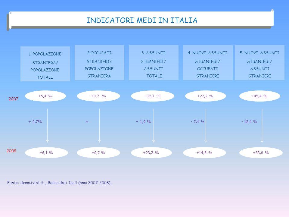 INDICATORI MEDI IN ITALIA 1. POPOLAZIONE STRANIERA/ POPOLAZIONE TOTALE 2007 2008 +5,4 % +6,1 % 2.OCCUPATI STRANIERI/ POPOLAZIONE STRANIERA +0,7 % 3. A