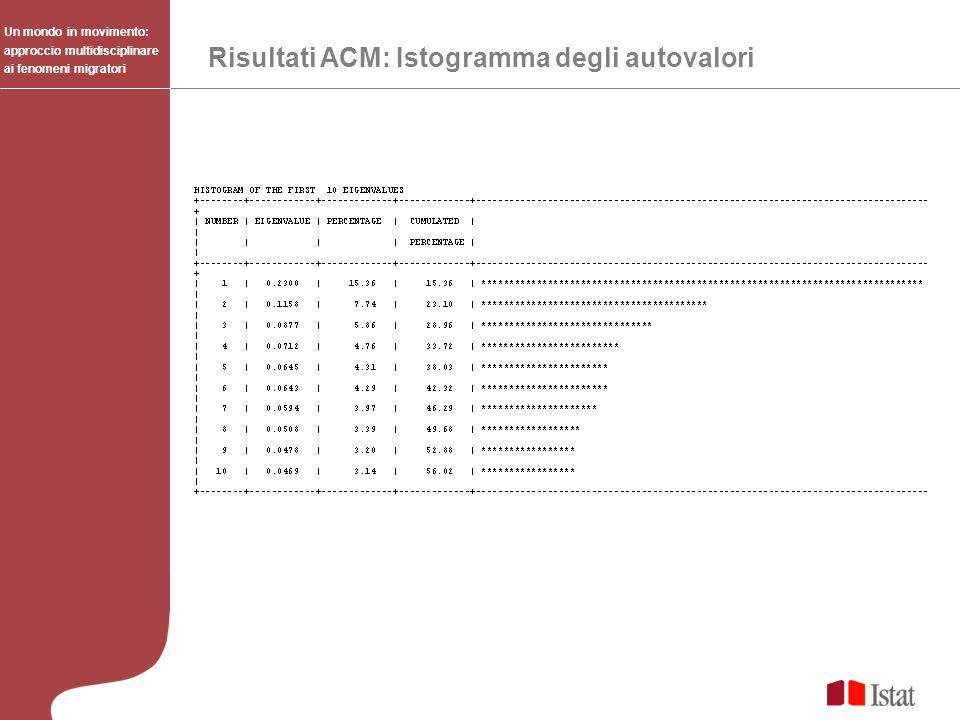 Risultati ACM: Istogramma degli autovalori Un mondo in movimento: approccio multidisciplinare ai fenomeni migratori