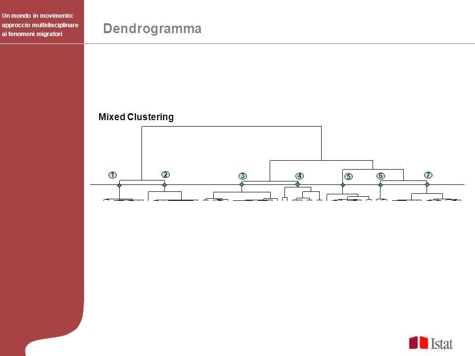 Dendrogramma Un mondo in movimento: approccio multidisciplinare ai fenomeni migratori 1 2 3 4 5 6 7 Mixed Clustering