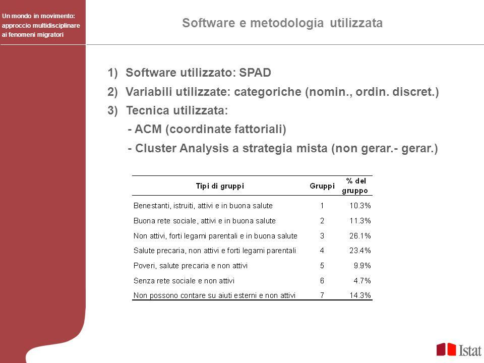 Software e metodologia utilizzata 1)Software utilizzato: SPAD 2)Variabili utilizzate: categoriche (nomin., ordin. discret.) 3)Tecnica utilizzata: - AC