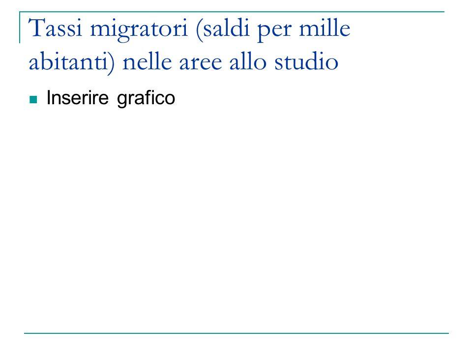 Tassi migratori (saldi per mille abitanti) nelle aree allo studio Inserire grafico