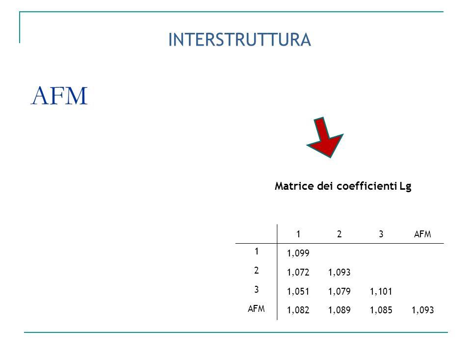 AFM Matrice dei coefficienti Lg 123AFM 1 1,099 2 1,0721,093 3 1,0511,0791,101 AFM 1,0821,0891,0851,093 INTERSTRUTTURA